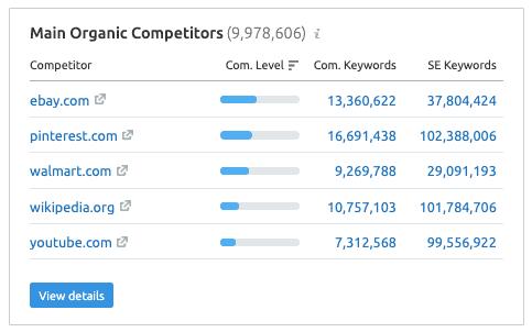 Amazon Competitors - SEMrush Report