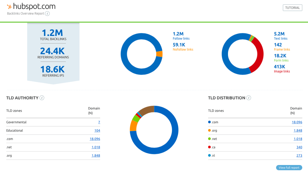 SEMrush Backlink Analysis - Link Building for SEO