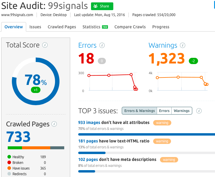 Technical SEO Tips: Use SEMrush to perform site audits and fix technical SEO errors