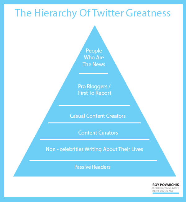 5 Research-Backed Tactics to Get More Twitter Followers - Twitter Greatness Pyramid