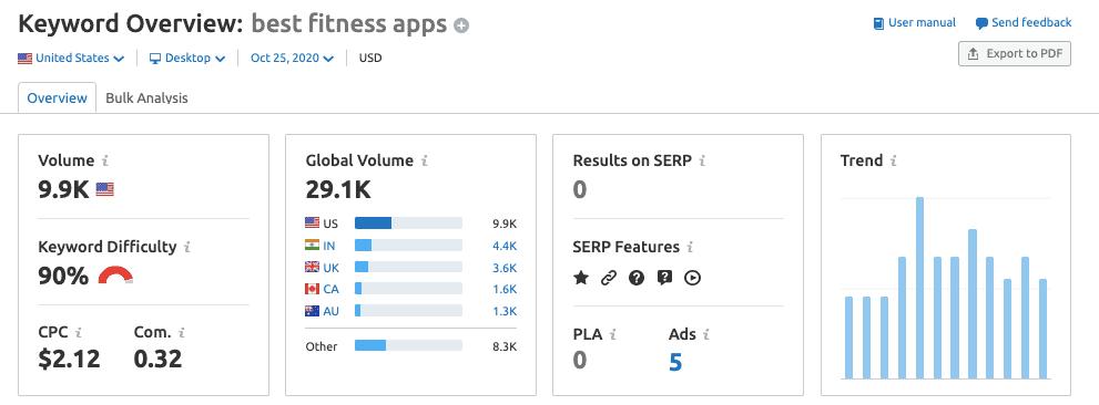 Keyword Overview Report - SEMrush