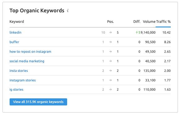 SEMrush Report - Top Organic Keywords