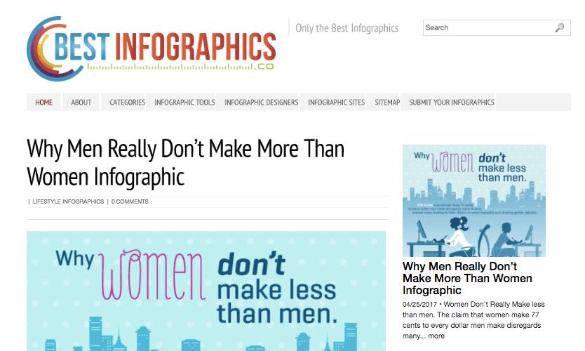 Siti di presentazione infografica: migliori infografiche
