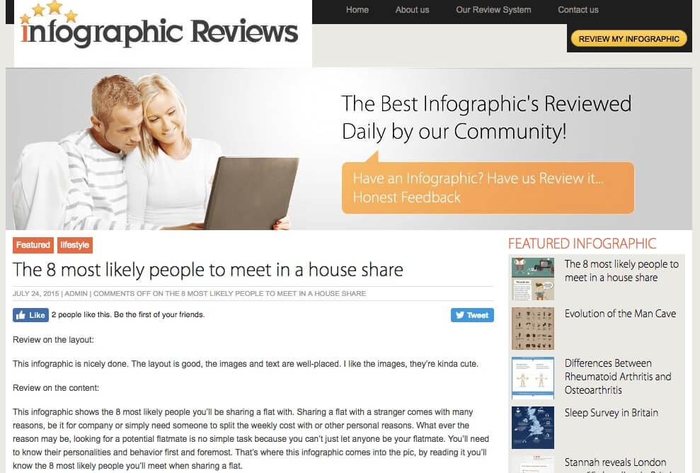 Siti di invio di infografiche: Recensioni di infografiche è un sito in cui è possibile inviare infografiche e anche farle revisionare.