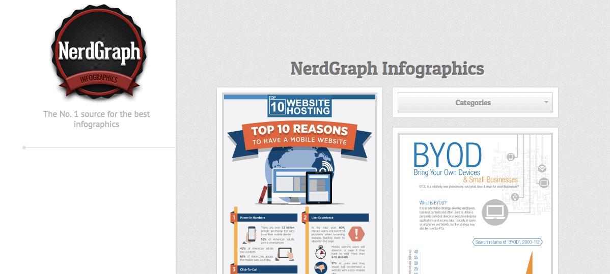 Siti di presentazione infografica: NerdGraph è un sito di presentazione infografica gestito da una squadra di tre appassionati di infografica.