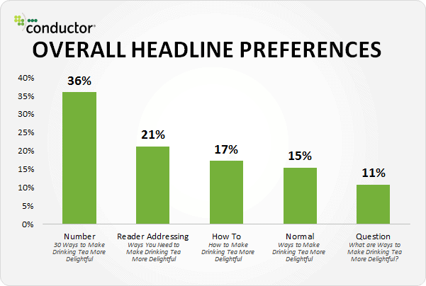 How to Create Shareable Content - Overall Headline Preferences