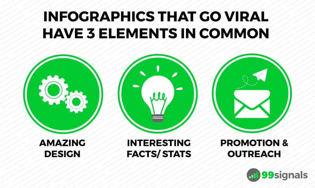 Infographics that go viral have these 3 elements in common