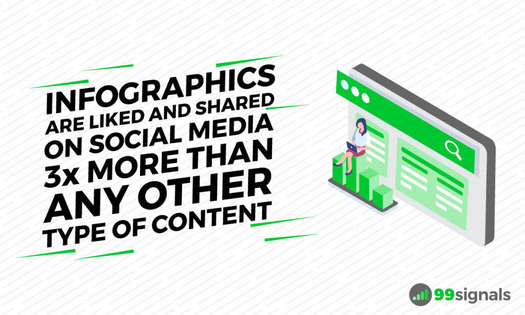 According to HubSpot, infographics are liked and shared on social media 3x more than other any other type of content.