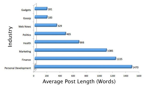 Shareable Content Tactic #1 - Publish Long Form Content (Average Post Length Industry Break down)