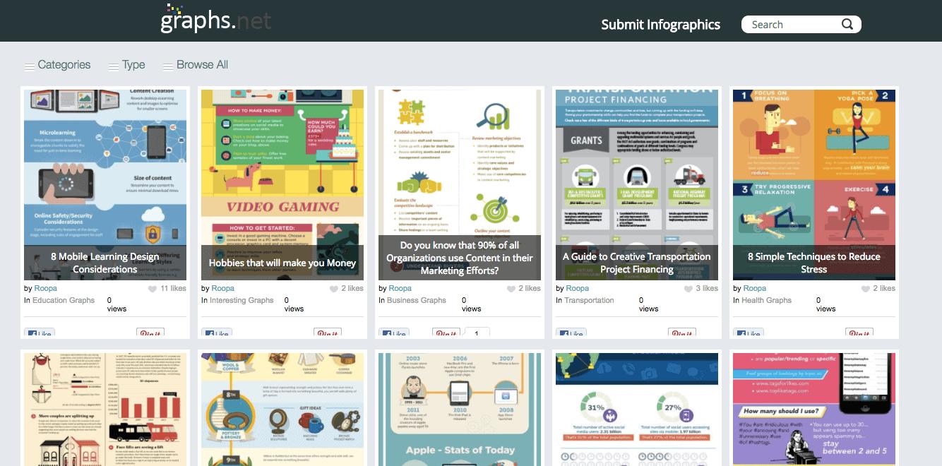 Siti per l'invio di infografiche: Graphs.net è la principale risorsa per la visualizzazione dei dati e le infografiche creative.