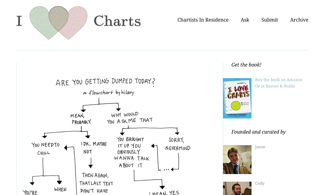 I Love Charts is a Tumblr blog that specializes in highlighting and portraying the best data visualization charts in the internet.