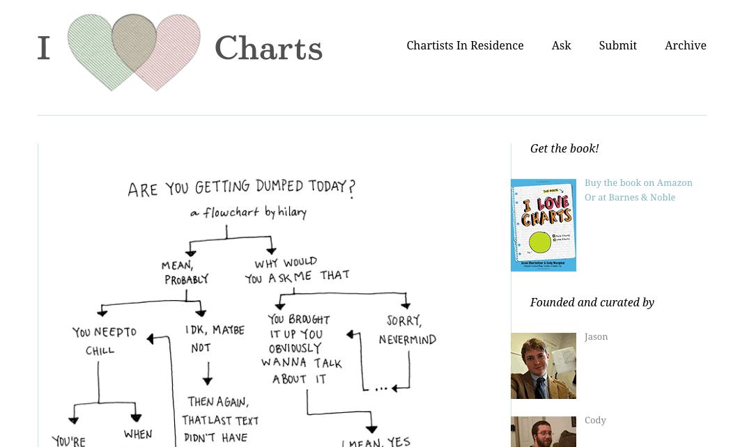 I Love Charts è un blog di Tumblr specializzato nell'evidenziare e rappresentare i migliori grafici di visualizzazione dei dati su Internet.