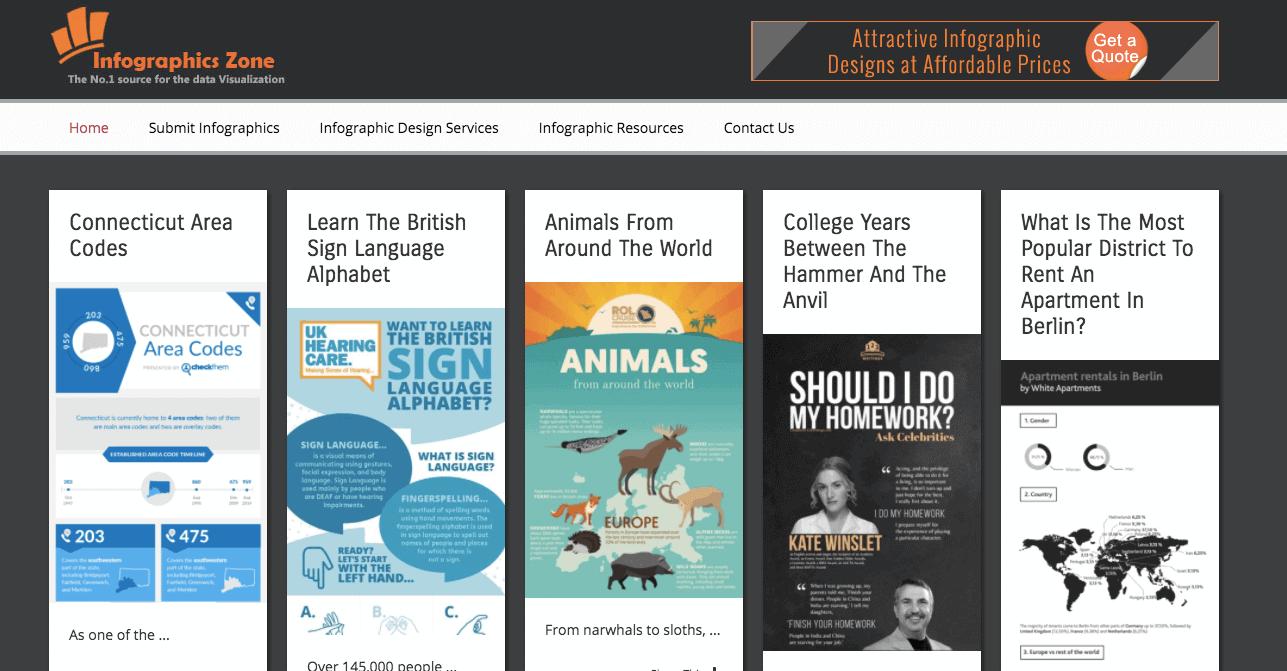 Top 38 siti di presentazione infografica: zona infografica
