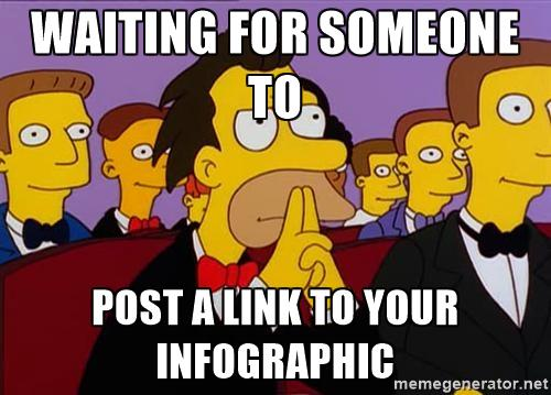 Top 40 Infographic Submission Sites: Patient Lenny Meme