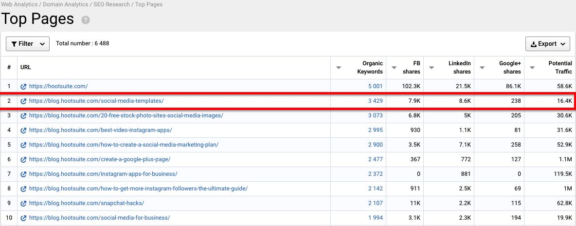 Guida SEO di Serpstat: rivedi i contenuti più performanti del tuo concorrente