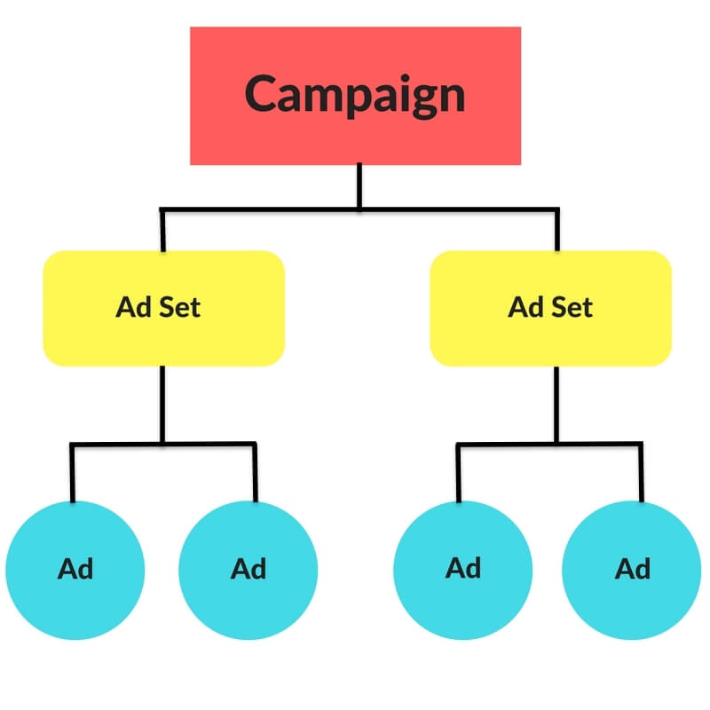 Snapchat Ads - Structure