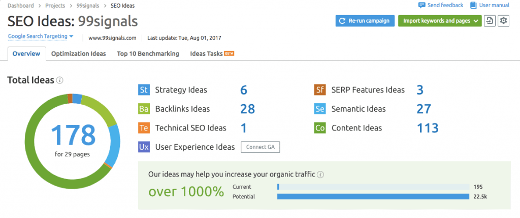 Top 5 SEMrush Features for Bloggers - SEO Ideas
