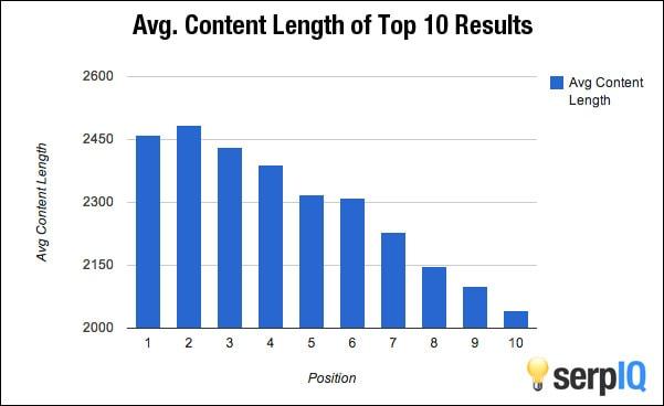 Long Form Content Study