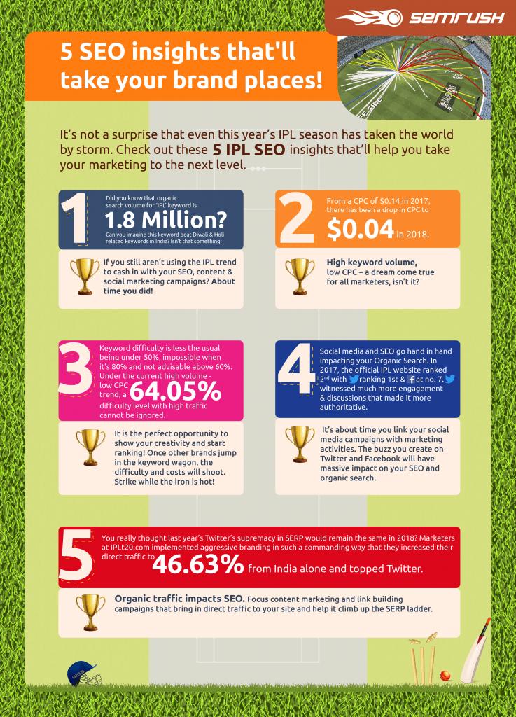 SEMrush IPL 2018 Infographic - 99signals