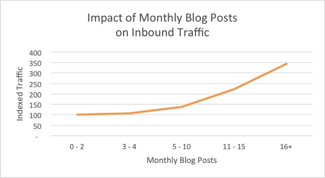 Impact of Blog Posts [HubSpot Chart]