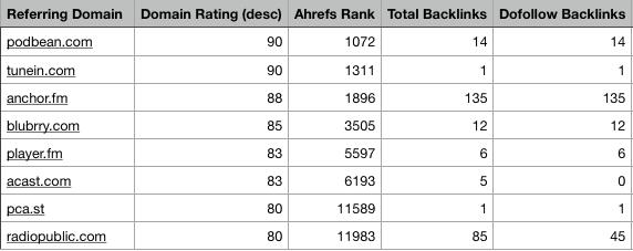 99signals Referring Domains - Ahrefs Data