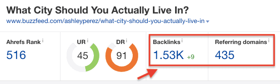 Ahrefs Backlink Data for Buzzfeed