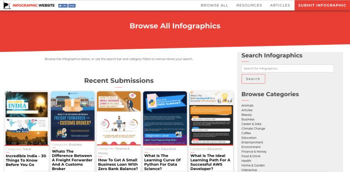 Sito Web di infografica - Sito di presentazione di infografica