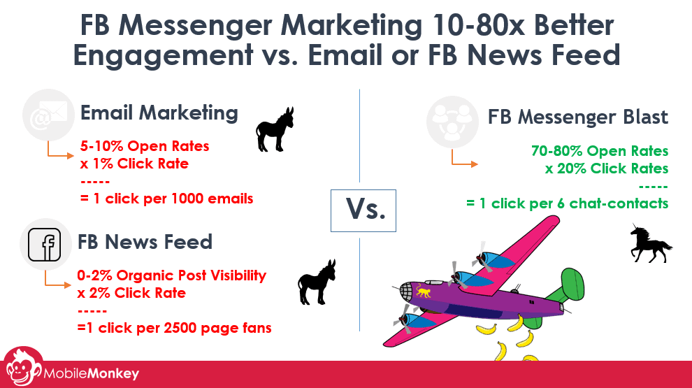 FB Messenger Marketing Comparison