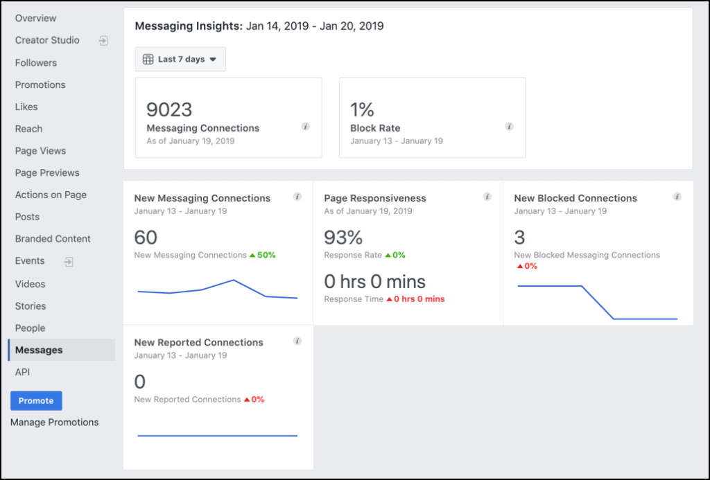 Facebook Messenger Ads Insights