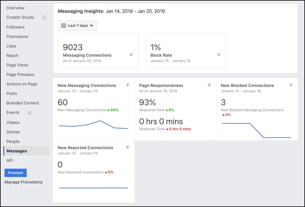 Facebook Messenger Ads Insights