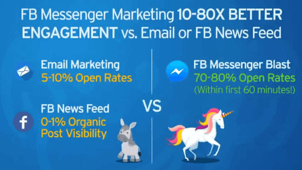 FB Messenger Marketing Engagement vs Email or FB News Feed