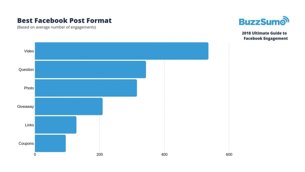 Facebook Engagement Stats by Buzzsumo
