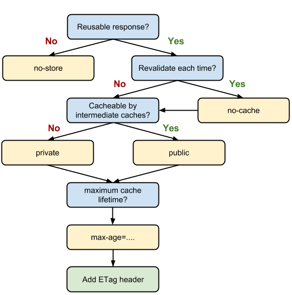 HTTP Cache Decision Tree