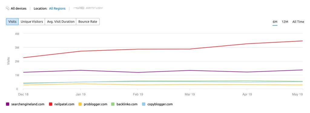 Line Graph - Traffic Analytics Report