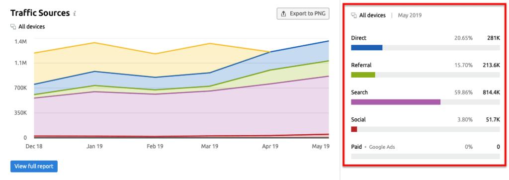 Traffic Analytics vs Domain Analytics 3