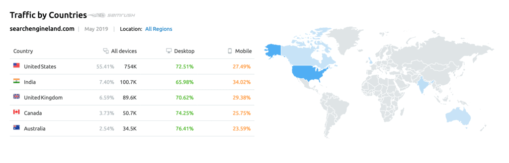Traffic by Countries - Traffic Analytics by SEMrush