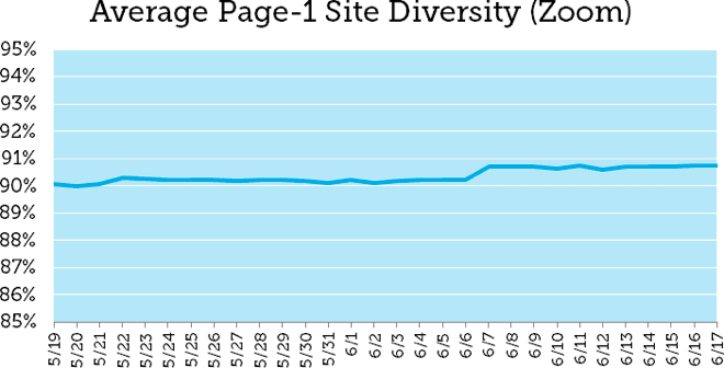 Average Page 1 Site Diversity