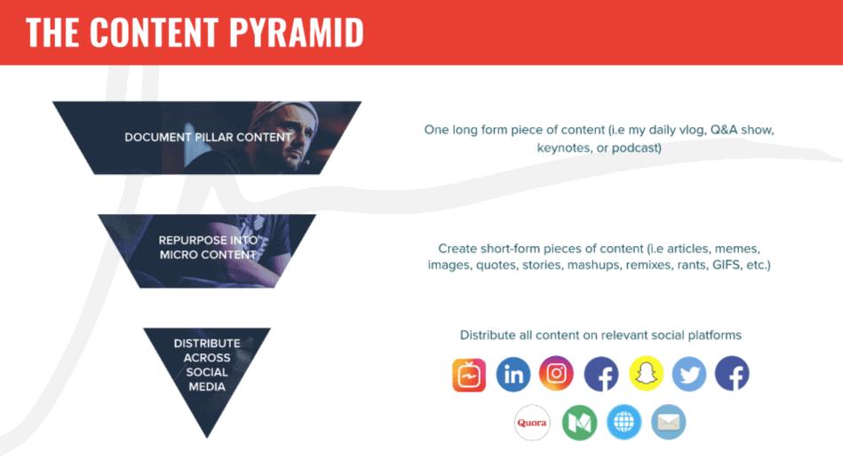 GaryVee's Content Pyramid