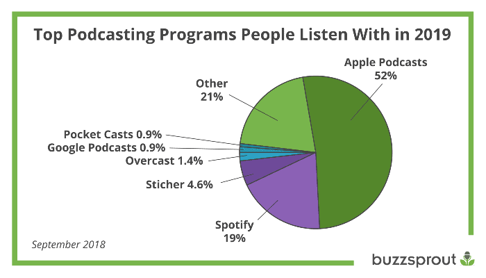Podcast Stats - Buzzsprout
