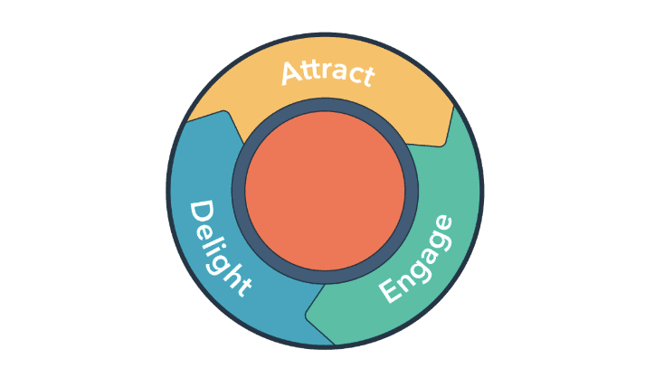 HubSpot's Inbound Marketing Course