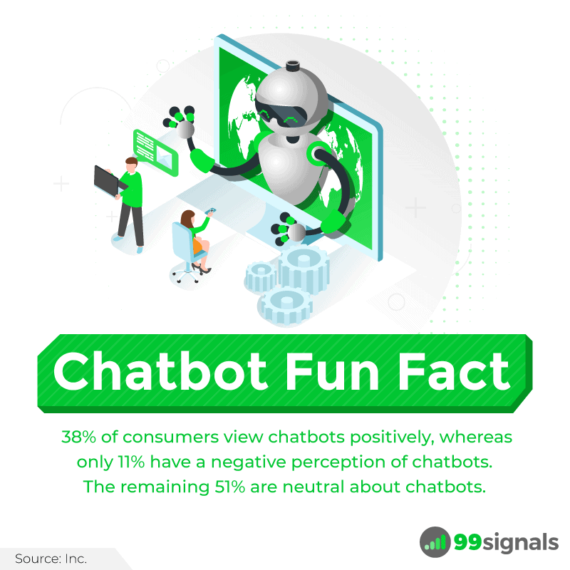 Chatbot Fun Fact: 38% of consumers view chatbots positively, whereas only 11% have a negative perception of chatbots. The remaining 51% are neutral about chatbots.