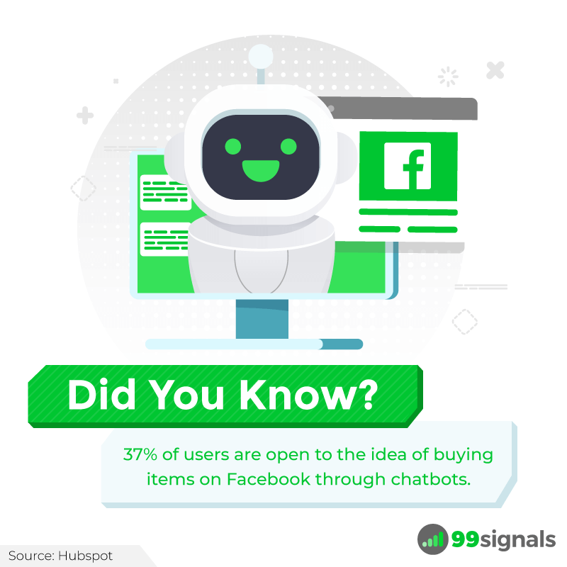 Did You Know: 37% of users are open to the idea of buying items on Facebook through chatbots.