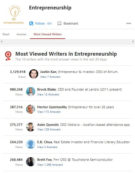 Most Viewed Writers on Entrepreneurship - Quora