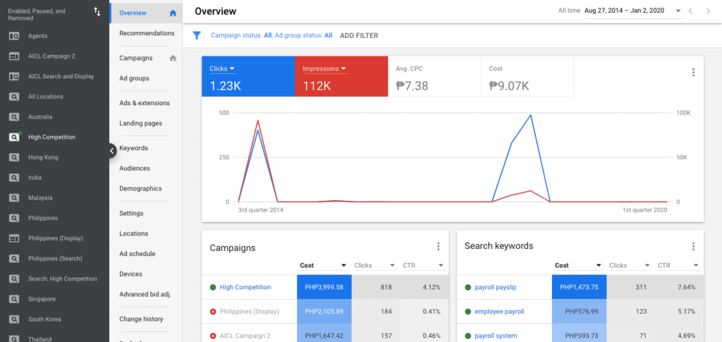 Google Ads Dashboard