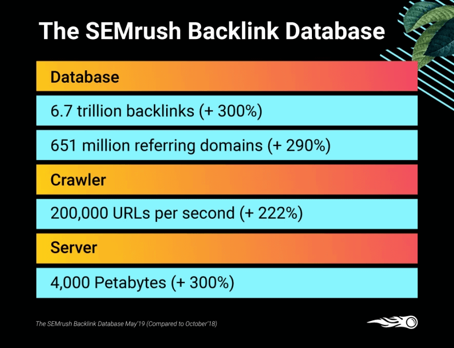 SEMrush Backlink Database 2021