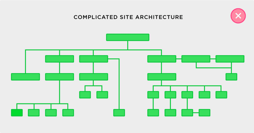 Complicated Site Structure