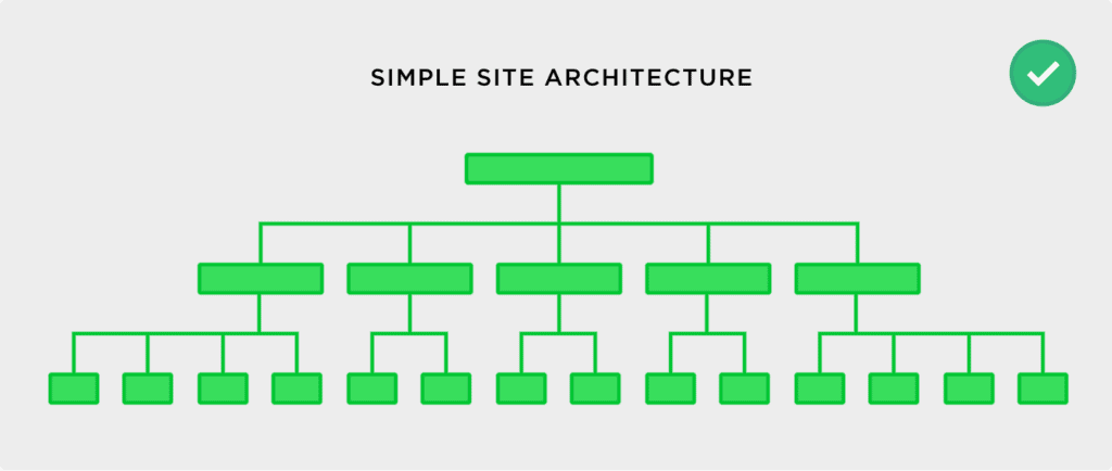 Simple Site Structure