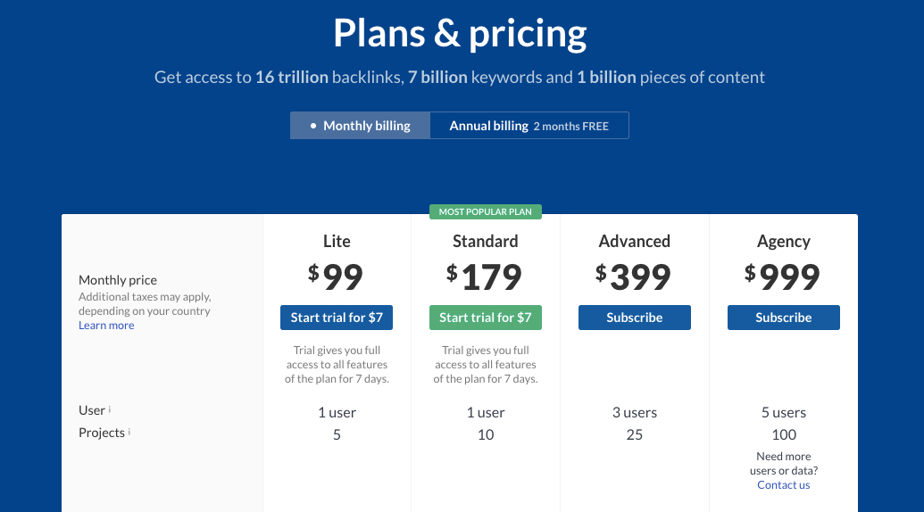 Ahrefs Pricing Plans