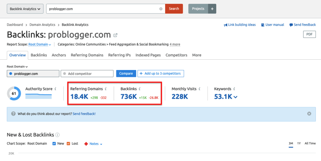 SEMrush Backlink Analysis Data for Problogger