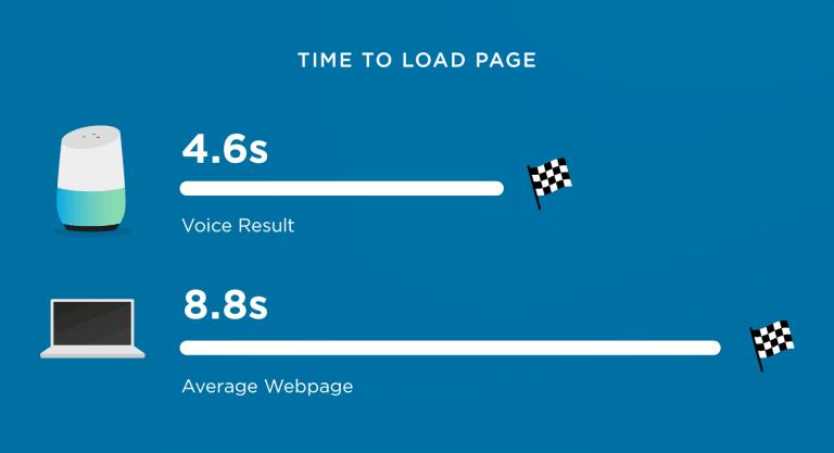 Statistiche SEO di Backlinko Voice